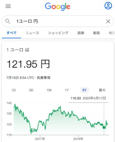 ユーロのレートのチャート