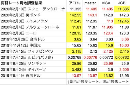 アコム、VISA、マスターカード、JCBの世界各地でのレート比較