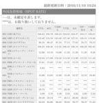 三菱UFJ銀行シンガポールドルレート