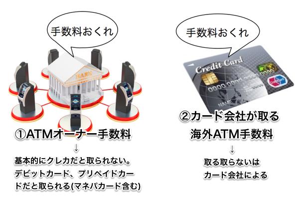 海外ATM手数料は2種類