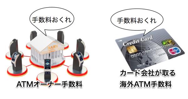 2種類の海外ATM手数料
