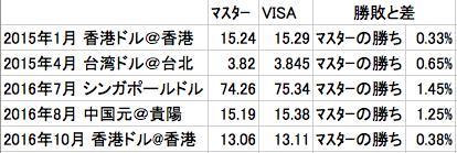 マスターとVISAの外貨両替レートの勝敗と差