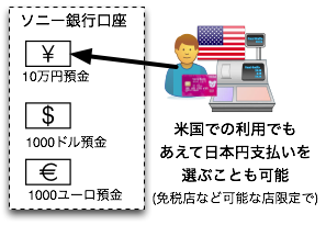 海外支払いで敢えて日本円を選ぶことも可能