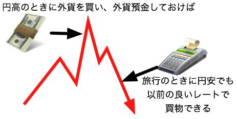 円高のときに外貨を買って貯めておける