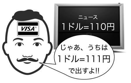 国際ブランド(VISA)の為替レート上乗せ